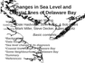 Changes in Sea Level and Coastal lines of Delaware Bay